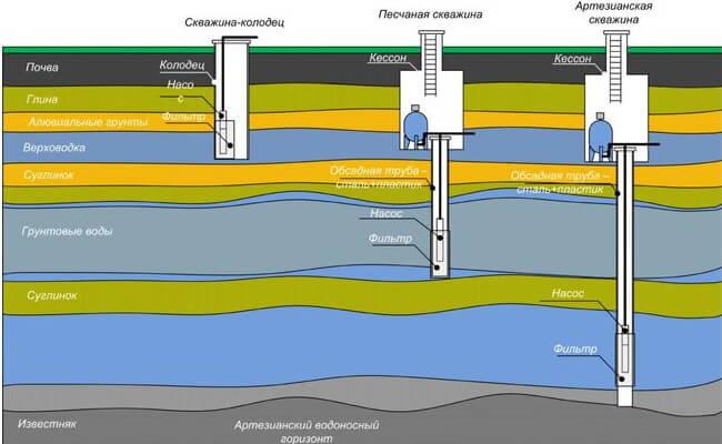 Гидрогеологическое заключение